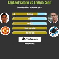 Raphael Varane vs Andrea Conti h2h player stats