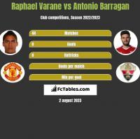 Raphael Varane vs Antonio Barragan h2h player stats
