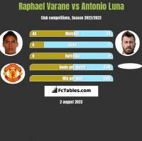 Raphael Varane vs Antonio Luna h2h player stats