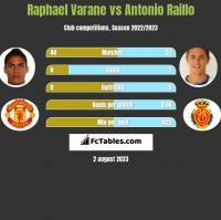 Raphael Varane vs Antonio Raillo h2h player stats