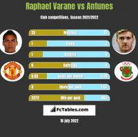 Raphael Varane vs Antunes h2h player stats