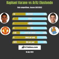 Raphael Varane vs Aritz Elustondo h2h player stats