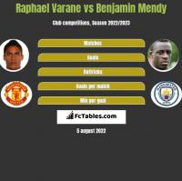 Raphael Varane vs Benjamin Mendy h2h player stats