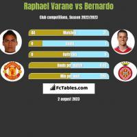 Raphael Varane vs Bernardo h2h player stats