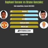 Raphael Varane vs Bruno Gonzalez h2h player stats