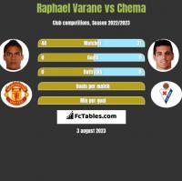 Raphael Varane vs Chema h2h player stats