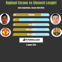 Raphael Varane vs Clement Lenglet h2h player stats
