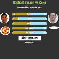 Raphael Varane vs Coke h2h player stats