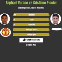 Raphael Varane vs Cristiano Piccini h2h player stats