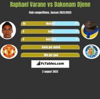 Raphael Varane vs Dakonam Djene h2h player stats
