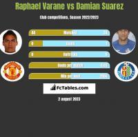 Raphael Varane vs Damian Suarez h2h player stats