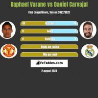 Raphael Varane vs Daniel Carvajal h2h player stats