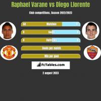 Raphael Varane vs Diego Llorente h2h player stats