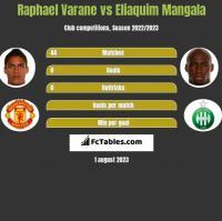 Raphael Varane vs Eliaquim Mangala h2h player stats