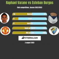 Raphael Varane vs Esteban Burgos h2h player stats
