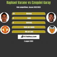Raphael Varane vs Ezequiel Garay h2h player stats