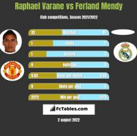 Raphael Varane vs Ferland Mendy h2h player stats