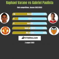 Raphael Varane vs Gabriel Paulista h2h player stats