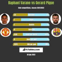 Raphael Varane vs Gerard Pique h2h player stats