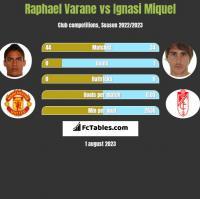 Raphael Varane vs Ignasi Miquel h2h player stats
