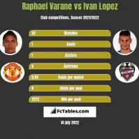 Raphael Varane vs Ivan Lopez h2h player stats