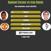 Raphael Varane vs Ivan Ramis h2h player stats