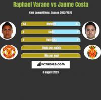 Raphael Varane vs Jaume Costa h2h player stats