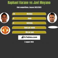Raphael Varane vs Javi Moyano h2h player stats