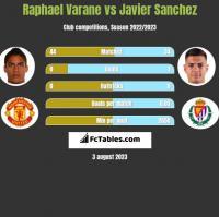 Raphael Varane vs Javier Sanchez h2h player stats