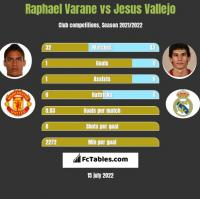 Raphael Varane vs Jesus Vallejo h2h player stats