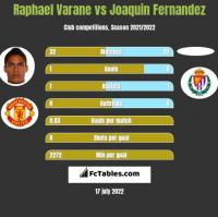 Raphael Varane vs Joaquin Fernandez h2h player stats
