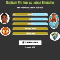 Raphael Varane vs Jonas Ramalho h2h player stats
