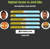 Raphael Varane vs Jordi Alba h2h player stats