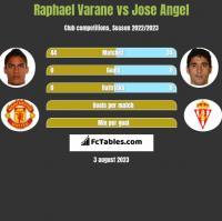 Raphael Varane vs Jose Angel h2h player stats