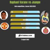 Raphael Varane vs Juanpe h2h player stats