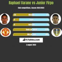Raphael Varane vs Junior Firpo h2h player stats