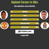 Raphael Varane vs Kiko h2h player stats