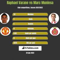 Raphael Varane vs Marc Muniesa h2h player stats
