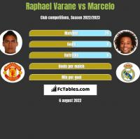 Raphael Varane vs Marcelo h2h player stats