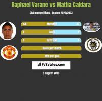 Raphael Varane vs Mattia Caldara h2h player stats