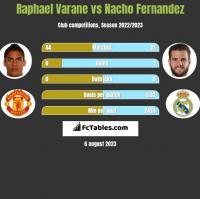Raphael Varane vs Nacho Fernandez h2h player stats