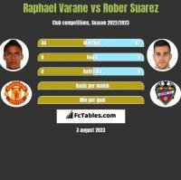 Raphael Varane vs Rober Suarez h2h player stats