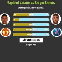 Raphael Varane vs Sergio Ramos h2h player stats