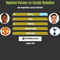 Raphael Varane vs Sergio Reguilon h2h player stats