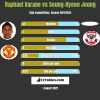 Raphael Varane vs Seung-Hyeon Jeong h2h player stats