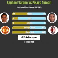 Raphael Varane vs Fikayo Tomori h2h player stats
