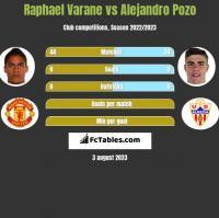 Raphael Varane vs Alejandro Pozo h2h player stats
