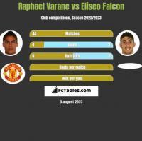 Raphael Varane vs Eliseo Falcon h2h player stats