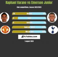 Raphael Varane vs Emerson Junior h2h player stats