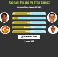 Raphael Varane vs Fran Gamez h2h player stats